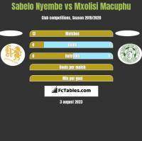 Sabelo Nyembe vs Mxolisi Macuphu h2h player stats