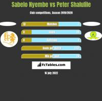 Sabelo Nyembe vs Peter Shalulile h2h player stats