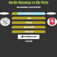 Nordin Musampa vs Kik Pierie h2h player stats