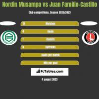 Nordin Musampa vs Juan Familio-Castillo h2h player stats