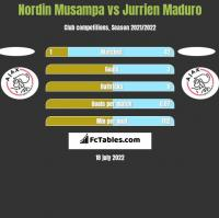 Nordin Musampa vs Jurrien Maduro h2h player stats