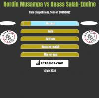 Nordin Musampa vs Anass Salah-Eddine h2h player stats