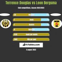Terrence Douglas vs Leon Bergsma h2h player stats
