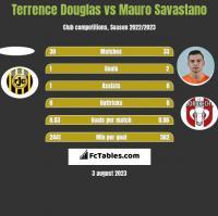 Terrence Douglas vs Mauro Savastano h2h player stats