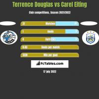 Terrence Douglas vs Carel Eiting h2h player stats