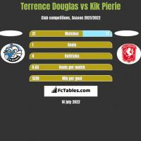 Terrence Douglas vs Kik Pierie h2h player stats