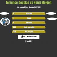 Terrence Douglas vs Henri Weigelt h2h player stats