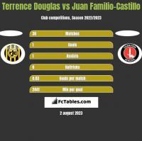 Terrence Douglas vs Juan Familio-Castillo h2h player stats