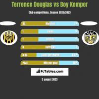 Terrence Douglas vs Boy Kemper h2h player stats