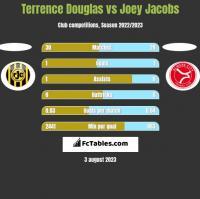 Terrence Douglas vs Joey Jacobs h2h player stats