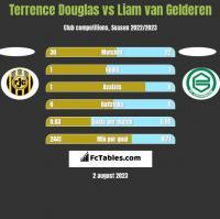 Terrence Douglas vs Liam van Gelderen h2h player stats
