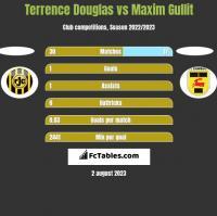 Terrence Douglas vs Maxim Gullit h2h player stats