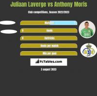 Juliaan Laverge vs Anthony Moris h2h player stats