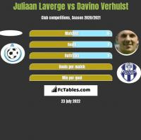 Juliaan Laverge vs Davino Verhulst h2h player stats