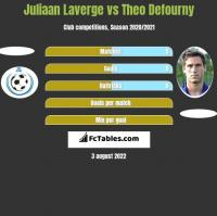 Juliaan Laverge vs Theo Defourny h2h player stats