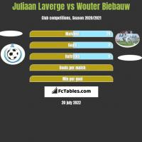 Juliaan Laverge vs Wouter Biebauw h2h player stats