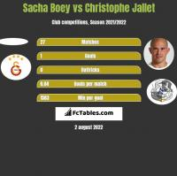 Sacha Boey vs Christophe Jallet h2h player stats