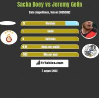 Sacha Boey vs Jeremy Gelin h2h player stats