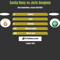 Sacha Boey vs Joris Gnagnon h2h player stats