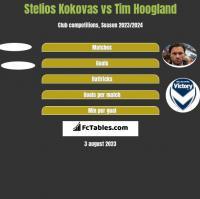 Stelios Kokovas vs Tim Hoogland h2h player stats