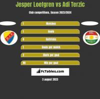Jesper Loefgren vs Adi Terzic h2h player stats