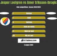 Jesper Loefgren vs Amer Eriksson-Ibragic h2h player stats