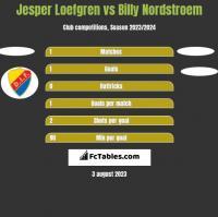 Jesper Loefgren vs Billy Nordstroem h2h player stats