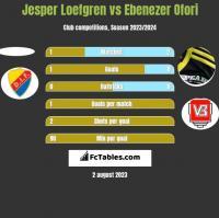 Jesper Loefgren vs Ebenezer Ofori h2h player stats