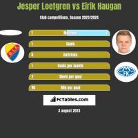 Jesper Loefgren vs Eirik Haugan h2h player stats