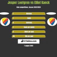Jesper Loefgren vs Elliot Kaeck h2h player stats