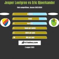 Jesper Loefgren vs Eric Bjoerkander h2h player stats