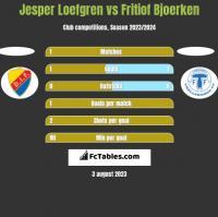 Jesper Loefgren vs Fritiof Bjoerken h2h player stats