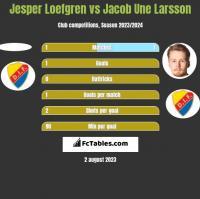 Jesper Loefgren vs Jacob Une Larsson h2h player stats