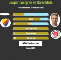 Jesper Loefgren vs Karol Mets h2h player stats