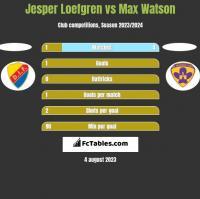 Jesper Loefgren vs Max Watson h2h player stats