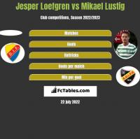 Jesper Loefgren vs Mikael Lustig h2h player stats