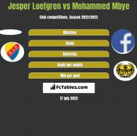 Jesper Loefgren vs Mohammed Mbye h2h player stats