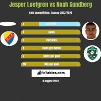 Jesper Loefgren vs Noah Sundberg h2h player stats