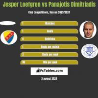 Jesper Loefgren vs Panajotis Dimitriadis h2h player stats