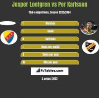 Jesper Loefgren vs Per Karlsson h2h player stats
