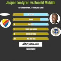 Jesper Loefgren vs Ronald Mukiibi h2h player stats