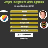 Jesper Loefgren vs Victor Agardius h2h player stats
