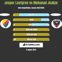 Jesper Loefgren vs Mohanad Jeahze h2h player stats