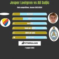 Jesper Loefgren vs Ali Suljic h2h player stats