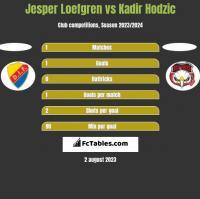 Jesper Loefgren vs Kadir Hodzic h2h player stats