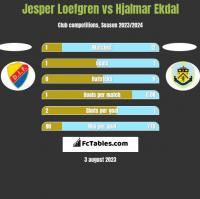 Jesper Loefgren vs Hjalmar Ekdal h2h player stats