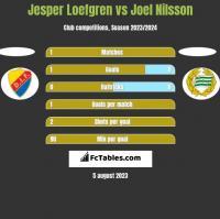 Jesper Loefgren vs Joel Nilsson h2h player stats