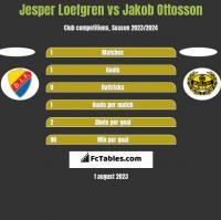 Jesper Loefgren vs Jakob Ottosson h2h player stats