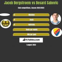 Jacob Bergstroem vs Besard Sabovic h2h player stats