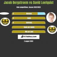 Jacob Bergstroem vs David Loefquist h2h player stats
